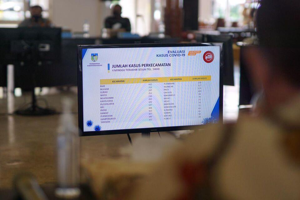 Kasus Covid-19 di Kabupaten Kediri Mulai Menurun